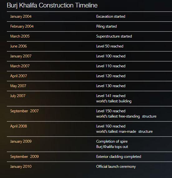 Сроки строительства Бурдж-Халифа